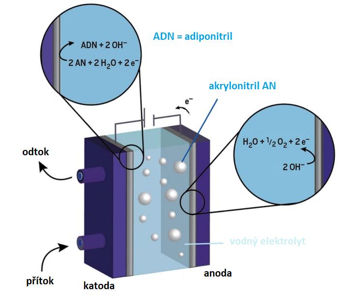 Schéma fungování elektrolyzéru při elektrochemické výrobě adiponitrilu z akrylonitrilu, upraveno z obr. laboratoř Miguela A. Modestina/New York University.