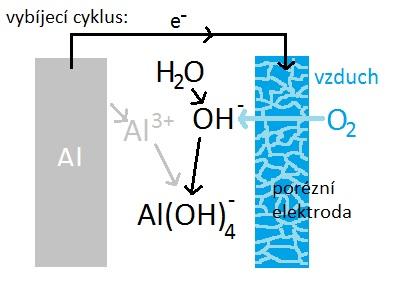 Schema fungování akumulátoru hliník-vzduch