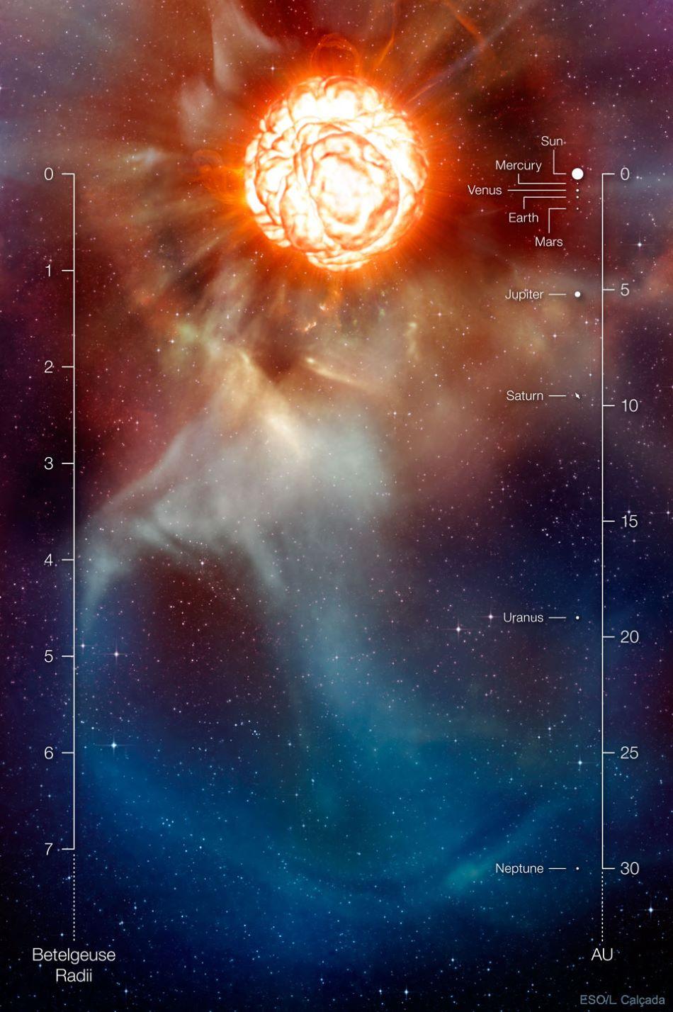 Umělecká rekonstrukce pravděpodobného aktuálního vzhledu červeného veleobra Betelgeuze. Na měřítku vlevo vidíme vzdálenosti ve Sluneční soustavě. Dosahovala by téměř až k dráze Jupitera, Země by byla blíže středu hvězdy než povrchu, výtrysky plynů by dolétly za dráhu Neptuna, obr. ESO/L. Calcada.
