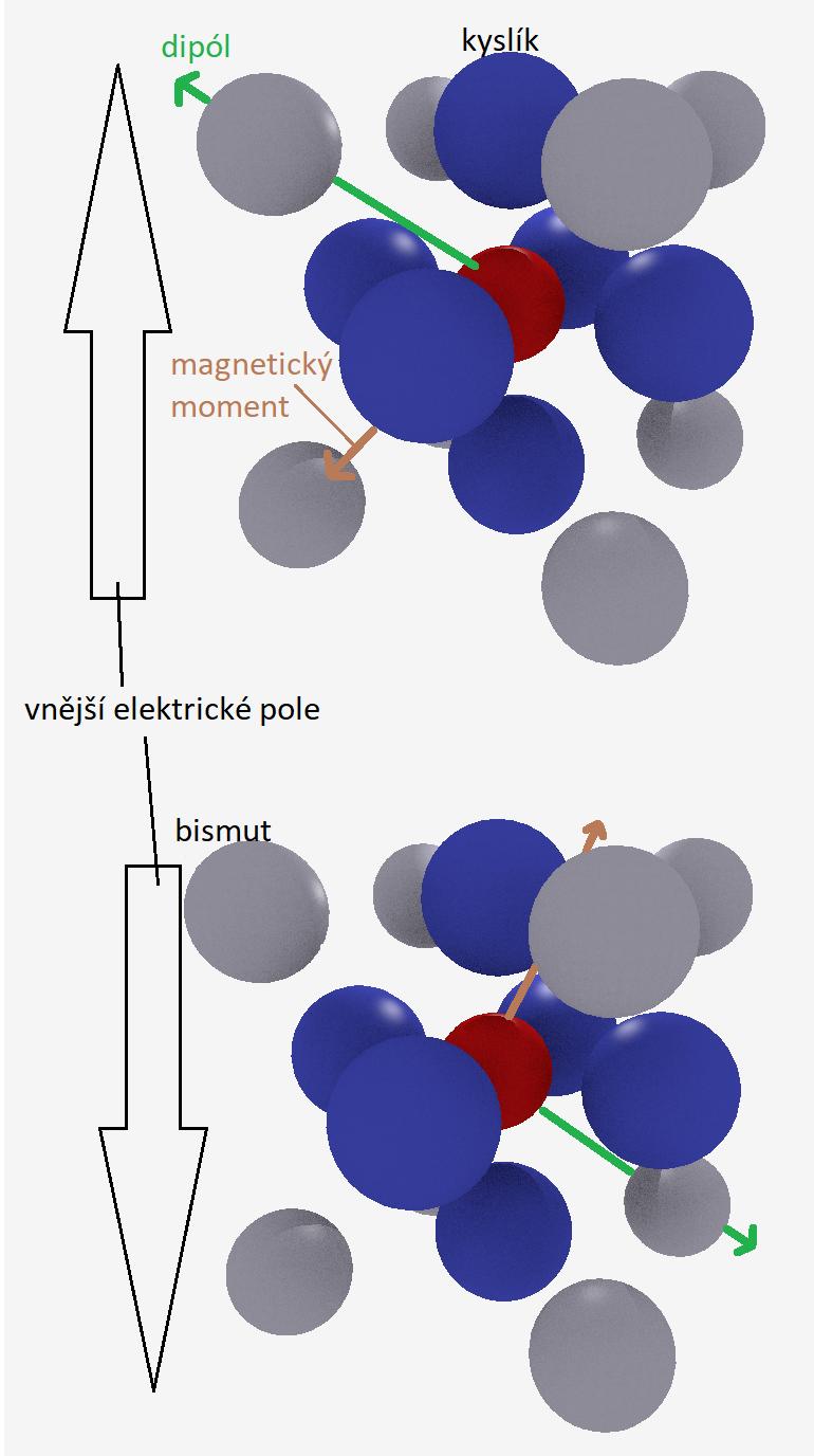 Struktura MESO BiFeO3, šedé jsou kationy bismutu 3+, červený je kation železa 3+ a modré jsou anionty kyslíku 2-. Zelená šipka ukazuje orientaci elektrického dipólu, hnědá magnetického momentu v závislostí na vnějším elektrickém poli.