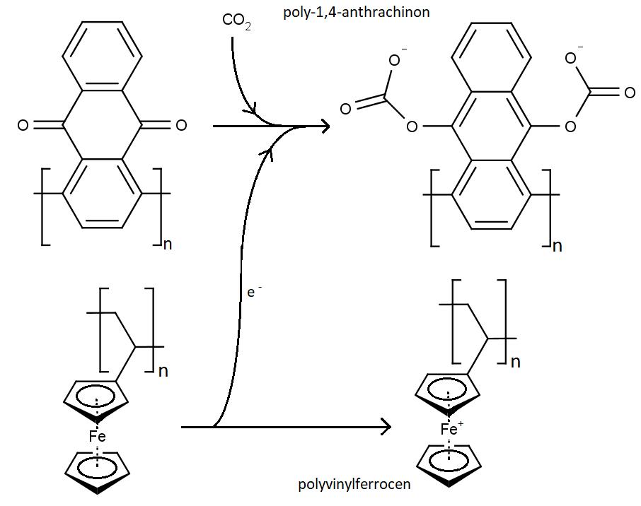 Schéma pohlcování oxidu uhličitého elektrochemickým procesem. Po přepólování běží všechny procesy opačně a oxid uhličitý se uvolňuje.
