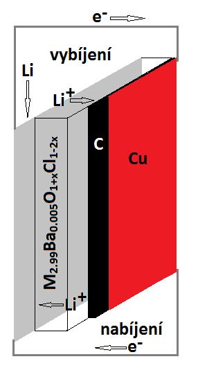 Schéma Goodenoughova akumulátoru. Zleva doprava: lithiová nebo sodná folie (šedá), skelný elektrolyt, směs uhlíku a elektrolytu (černá), měděná folie (hnědočervená). Toky elektronů a lithných iontů při vybíjení znázorněny nahoře, při nabíjení dole.