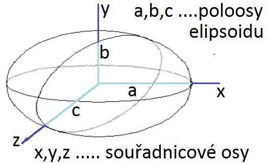 náčrtek elipsoidu