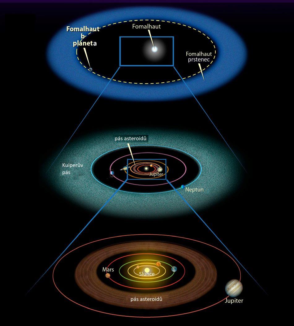 Porovnání Sluneční soustavy a systému hvězdy Fomalhaut, upraveno podle NASA/ESA, public domain.