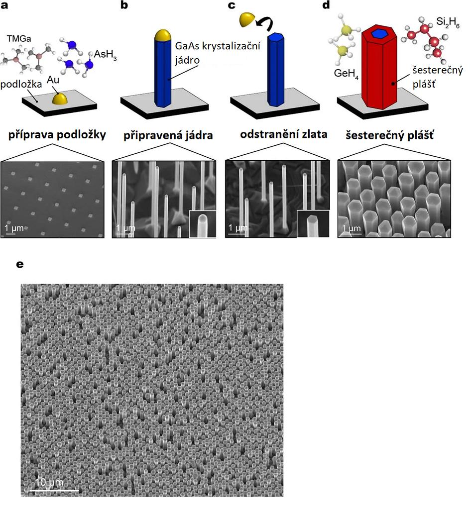 Na podložce z arsenidu gallitého pokryté zlatými krystalizačními jádry Au (a), necháme epitaxí z trimethylgallia TMGa (Ga(CH3)3) a arsenovodíku AsH3 narůst šesterečné nanosloupečky  arsenidu gallitého (b). Po odstranění zlata Au (c) epitaxí z  hydridu germanitého GeH4 a disilanu Si2H6 pokryjeme jádra rovněž šesterečným pláštěm (d). (e) označuje snímek celého pole nanosloupečků elektronovým mikroskopem. Upraveno podle Fadaly, E.M.T., Dijkstra, A., Suckert, J.R. et al. Direct-bandgap emission from hexagonal Ge and SiGe alloys. Nature 580, 205–209 (2020).
