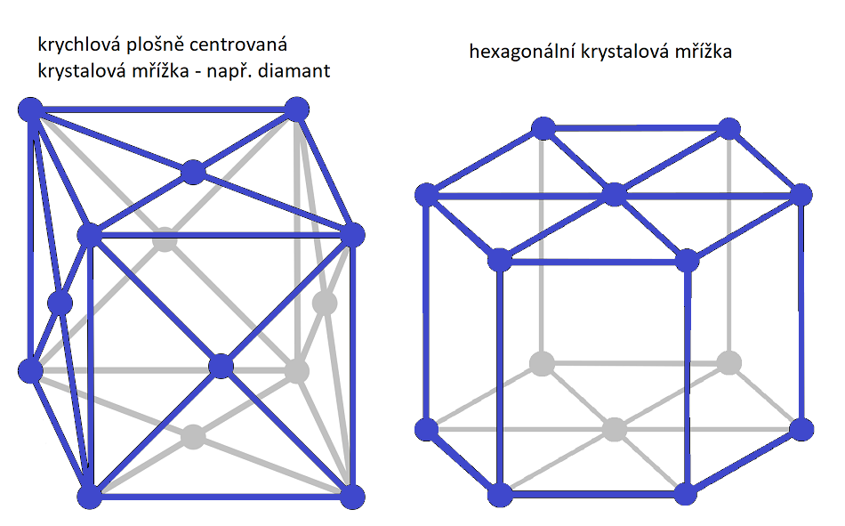 Vlevo kubická plošně centrovaná krystalová mřížka, vpravo šesterečná.