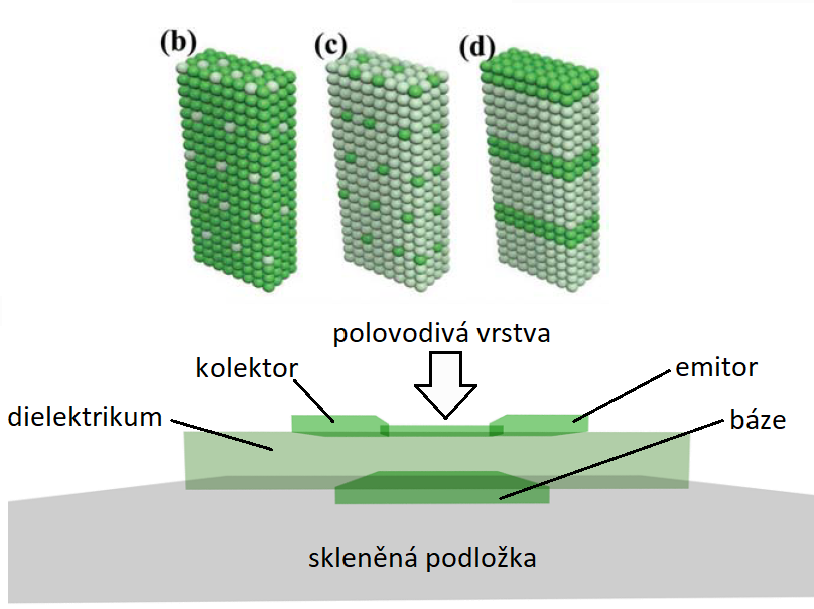 Nahoře schematické znázornění uspořádání atomů zinku (tmavě zelené kuličky) a hafnia (světle zelné kuličky)  v různých částech tranzistoru, (b) značí vodivou vrstvu, (c) dielektrický materiál báze, (d) polovodivou vrstvu. Dole náčrtek průhledné tranzistoru na bázi oxidu zinečnatého  (F.H.Alshammari et al., Transparent Electronics Using One Binary Oxide for All Transistor Layers, Small. 2018 Dec;14(51):e1803969).