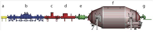 Schéma 70metrového zařízení KATRIN s jeho hlavními částmi: a) diagnostická sekce, b) kryogenní zdroj plynného tritia s 500 senzory, c) sekce diferenciálního čerpání tritia, d) sekce kryogenního čerpání tritia, e) předsazený elektrostatický spektrometr elektronů, f) hlavní elektrostatický spektrometr elektronů, g) systém 148 nezávislých detektorů. Na vývoji komplexní aparatury KATRIN se významně podílel i Ústav jaderné fyziky AV ČR v Řeži, podle Tiskové zprávy AV ČR ze dne 16.9.2019.