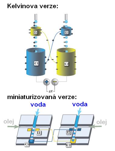 Kelvinů elektrostatický generátor, Á G Marín et al, Lab Chip, 2013, DOI: 10.1039/C3LC50832C