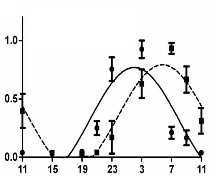 Relativní koncentrace hormonu melatoninu ve slinách  závislosti na denní době.