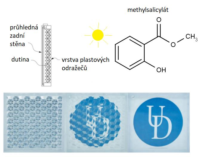 Průřez novým oknem vidíme vlevo nahoře. Dole průhled skrz testovací okénko při prázdné nádrži (vlevo), naplněné vodou (uprostřed) a vpravo naplněné methylsalicylátem (Daniel Wolfe a K. W. Goossen, Evaluation of 3D printed optofluidic smart glass prototypes, Optics Express, Vol. 26, Issue 2,, pp. A85-A98 (2018), https://doi.org/10.1364/OE.26.000A85). Chemickou struktur methylsalicylátu najdeme vpravo nahoře.