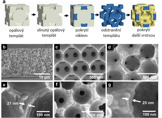 (a) výroba niklu se strukturou inverzního opálu, (b-g) snímky produktu pořízené rastrovacím elektronovým mikroskopem, (b,c) nikl bez pokrytí, (d,e) pokrytý další vrstvou niklu o síle 21 nm, (f) pokrytý 25 nm vrstvou slitiny niklu a rhenia, (g) více zvětšené (f), upraveno podle J.H.Pikul et al., High strength metallic wood from nanostructured nickel inverse opal materials, Scientific Reports, volume 9, Article number: 719 (2019) DOI:10.1038/s41598-018-36901-3ID, CC BY 4.0, https://creativecommons.org/licenses/by/4.0/.