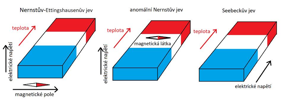 Schéma Nernstova-Ettingshausenova, anomálního Nernstova (ANE) a Seebeckova jevu.