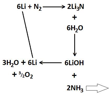 Reakční schéma přípravy amoniaku pomocí lithia.
