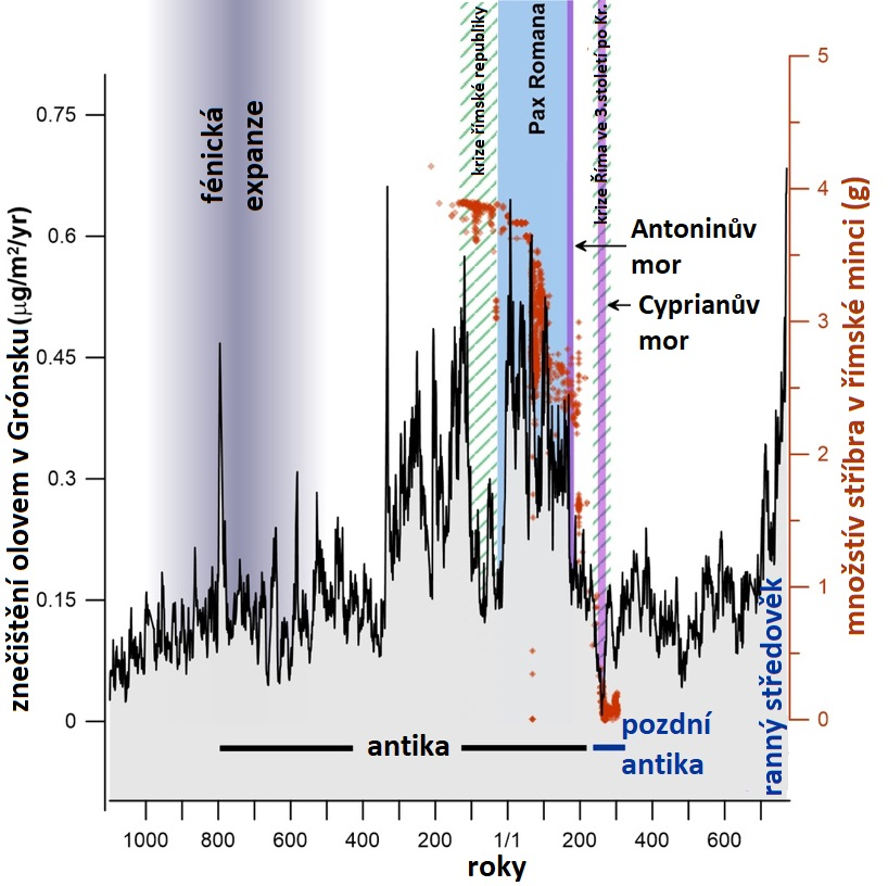 Korelace obsahu olova v Grónském ledovci a obsahu stříbra v římské minci s historií Středomoří. Upraveno podle J. R. McConnell et al., Lead pollution recorded in Greenland ice indicates European emissions tracked plagues, wars, and imperial expansion during antiquity, PNAS May 29, 2018. 115 (22) 5726-5731; published ahead of print May 14, 2018. https://doi.org/10.1073/pnas.1721818115