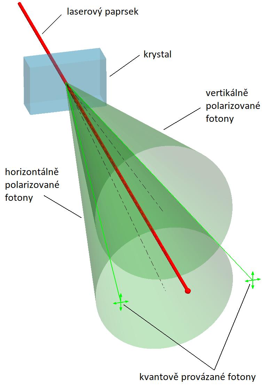 Možnost získání kvantově provázaných fotonů. Krysal je z nelineárního optického materiálu boritanu barnatého Ba(BO2)2 v krystalické struktuře beta, upraveno podle English Wikipedia user J-Wiki [GFDL (http://www.gnu.org/copyleft/fdl.html)].