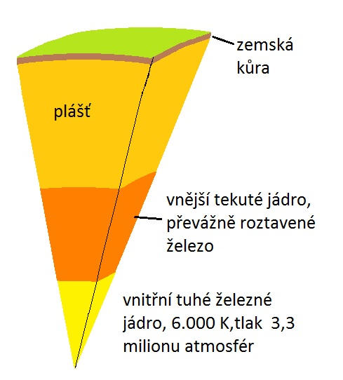 schematický řez Zeměkoulí