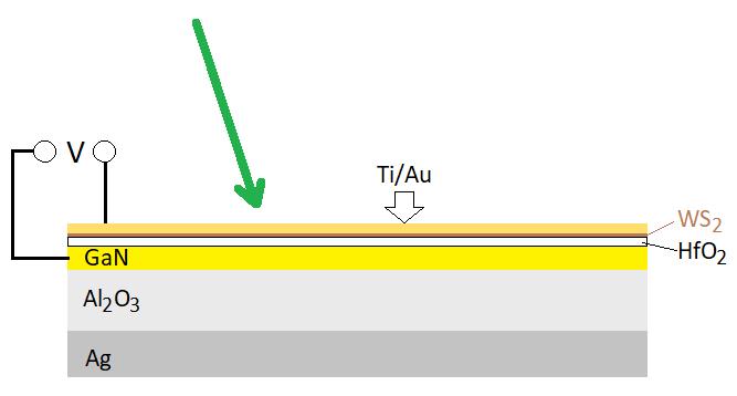 Schéma experimentálního uspořádání: na stříbrném zrcadle (Ag) leží izolační a ochranná 700 nm silná vrstva oxidu hlinitého Al2O3. Na ní najdeme elektrody z nitridu galitého GaN 140 nm vysoké pokryté  izolační vrstvou oxidu hafničitého HfO2 o síle 10 nm. Na nich leží 0,62 nm silná monovrstva zkoumané sloučeniny WS2. Změnou napětí V mezi elektrodou z GaN a slitinou titanu se zlatem Ti/Au úplně nahoře lze měnit odrazivost a absorbanci povrchu v širokém rozmezí. Zelená šipka představuje dopadající světlo.