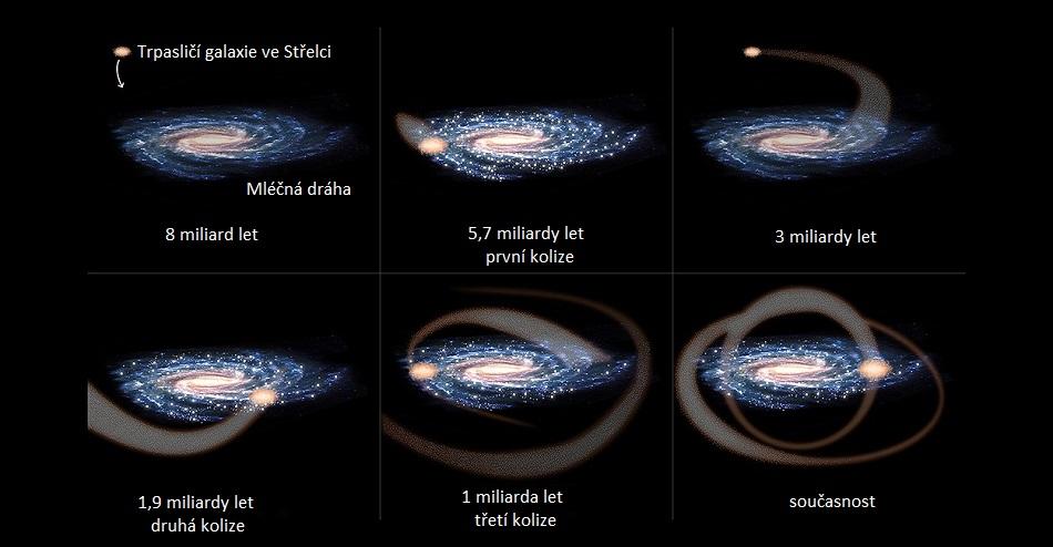 Schematické znázornění kolizí Trpasličí eliptické galaxie ve Střelci s naší Galaxií, upraveno podle ESA.