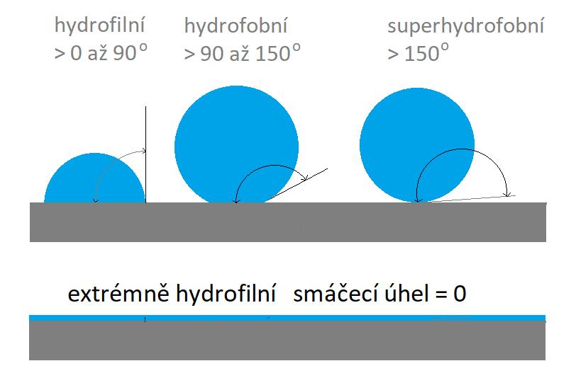 Smáčecí úhly pro extrémně hydrofilní, hydrofilní, hydrofobní a superhydrofobní povrchy.