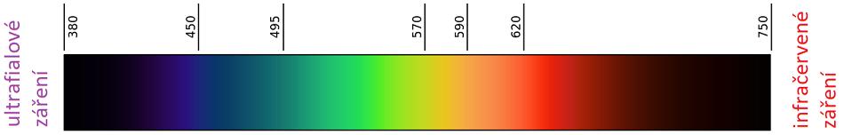 Spektrum viditelného světla s vyznačenými vlnovými délkami v nanometrech.