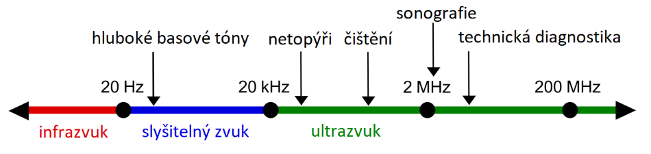 Spektrum zvukových vln, upraveno podle https://commons.wikimedia.org/wiki/File:Ultrasound_range_diagram_png_(sk).svg, https://creativecommons.org/licenses/by-sa/2.5/deed.en, CC BY-SA 2.5.