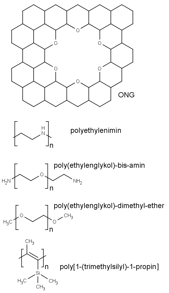 Chemická struktura sloučenin tvořících membránu selektivní pro oxid uhličitý. Seshora dolů kyslíkem funkcionalizovaný grafen, polyethylenimin, poly(ethylenglykol)-bis-amin, poly(ethylenglykol)-dimethyl-ethere a poly[1-(trimethylsilyl)-1-propin].