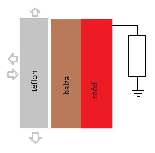 Konstrukce triboelektrickéhé článku TENG z balzového dřeva a teflonu.