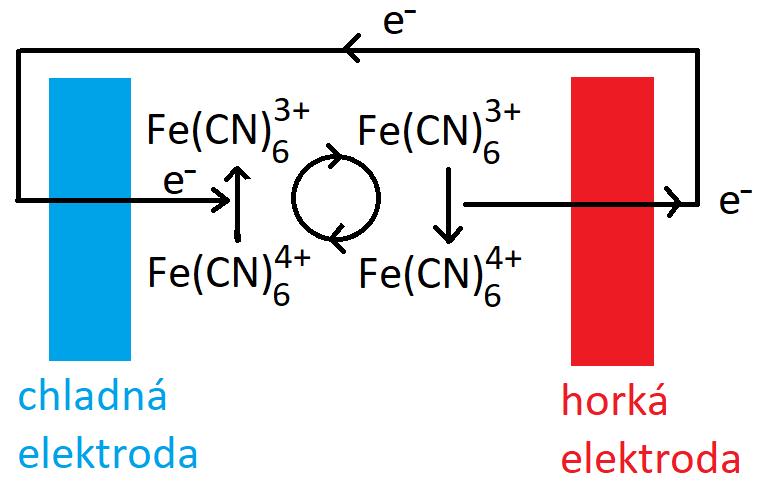 Schéma termogalvanického jevu, při kterém  vzniká elektřina kvůli rozdílné teplotě elektrod.