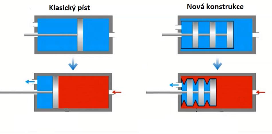 Schéma fungování nového typu pístu založeného na elastickém vaku, upraveno podle S.Li et al., Tension Pistons: Amplifying Piston Force Using Fluid-Induced Tension in Flexible Materials, Advanced Functional Materials, 2019.