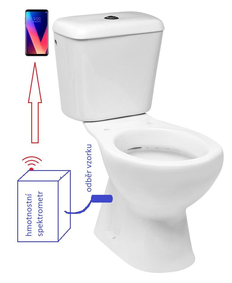 Schéma analytické záchodové mísy. Zařízení pro odběr dopraví vzorek moči k analýze do hmotnostního spektrometru. Výsledky analýzy se bezdrátovým datovým přenosem dostanou do smartphonu.